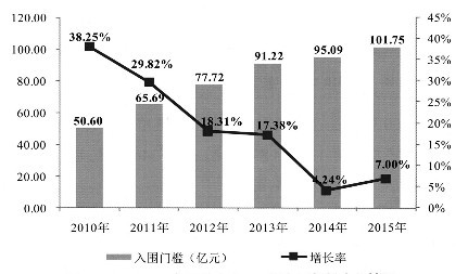 """【解读】""""2016中国民营企业500强"""":企业盈利水平、行业分布、地区分布和产业布局"""