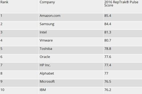 最受尊敬美国科技企业:苹果只排名第十九