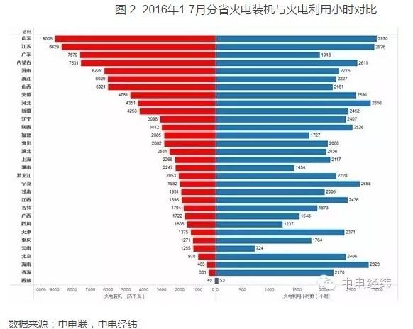 2016年1-7月份省装机及火电利用小时数综合排名情况