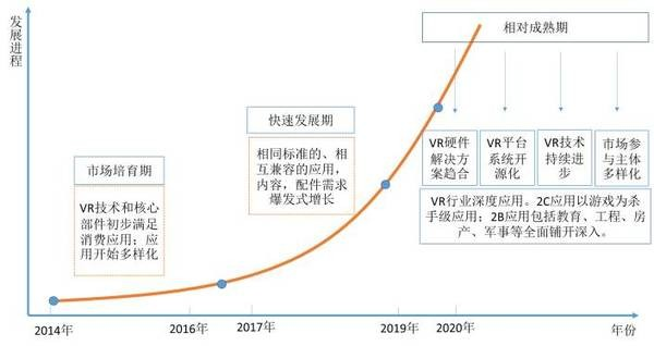2016中国虚拟现实产业发展演进及投资价值研究