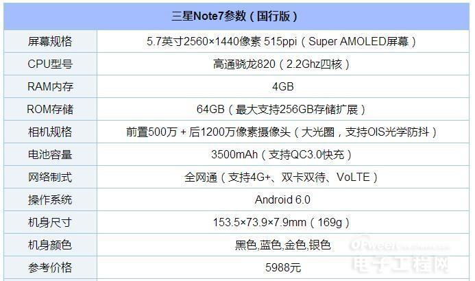 8月高性价比新机热门机:三星Note7/红米Note4/魅蓝U20/酷派Cool1/魅蓝E 比比你选谁?