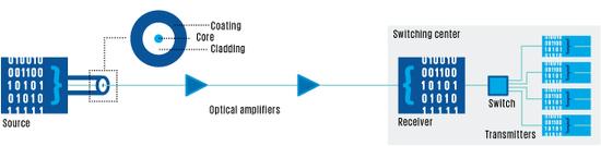 【探索】未来怎样光纤通信又将如何继续提升?