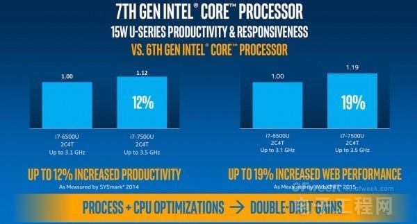 英特尔正式发布Core i7处理器新品