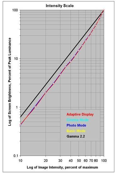 深入评测:三星Galaxy Note7曲面OLED屏刷新纪录!