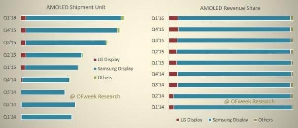 韩日OLED面板厂商投资发展动态分析