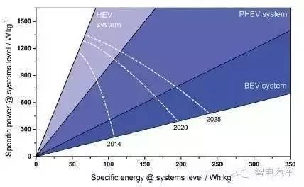 BMW干货:2025电动汽车锂离子动力电池的发展趋势