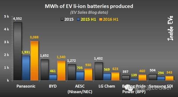 battery production
