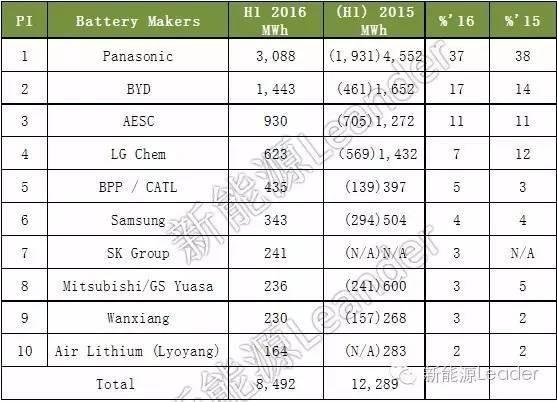 世界锂电池主要供应商2016年上半年产量