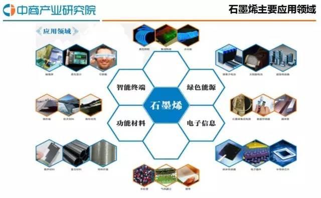 【干货】2016年中国石墨烯行业发展报告