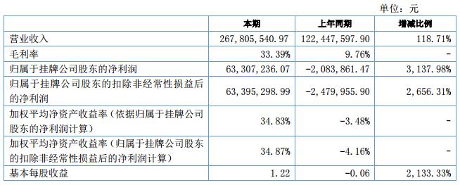 受益碳酸锂价格上涨 容汇锂业上半年营收2.68亿元