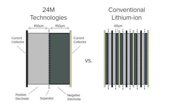 24M:这家公司要彻底改变锂电池