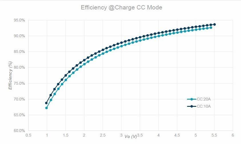 如何从源头掌控电动汽车锂电池的安全与精准