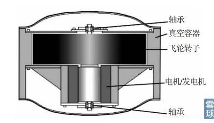 【知识】飞轮储能系统概述