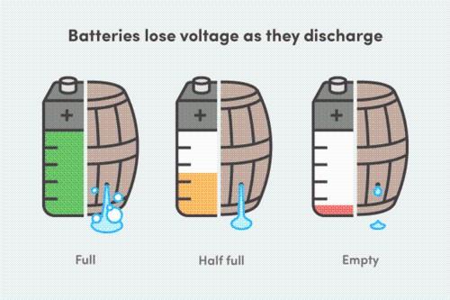 电量0%才关机 为何iPhone有电也关机