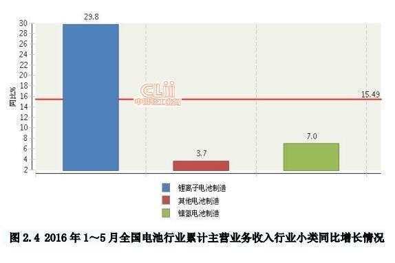 1-5月电池行业主营业务收入情况分析