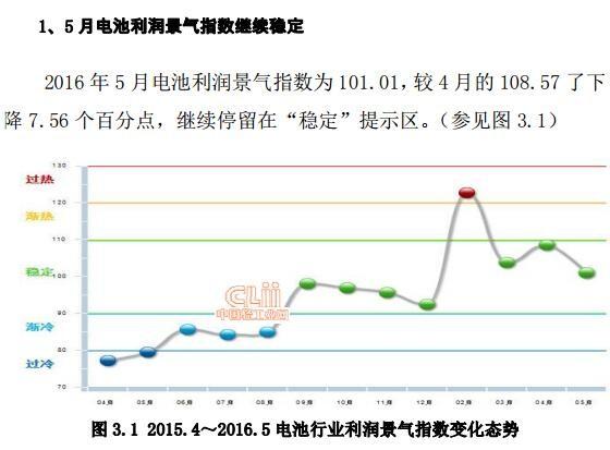 2016年1-5月电池行业利润总额情况分析