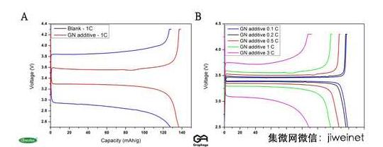 图7(A)正极材料为磷酸锂铁添加石墨烯悬浮液与传统碳黑在1C(2.5~4.3V)的环境下电容量比较;(B)添加石墨烯悬浮液在0.1~3C(2.5~4.3V)的电容量比较。石墨烯打破储能元件传统分野传统认为锂离子电池拥有高能量密度与低功率密度的特性,而超级电容器拥有高功率密度与低能量密度的特性。然而这储能元件分界线,随着石墨烯材料的问世逐渐被打破。由于石墨烯特殊的二维几何结构与优越的导电性质,当导入储能元件中,锂离子电池的功率密度突破性提升,能承受快速充放电的能力显着拉高。近年来,国内主要石墨烯生产厂