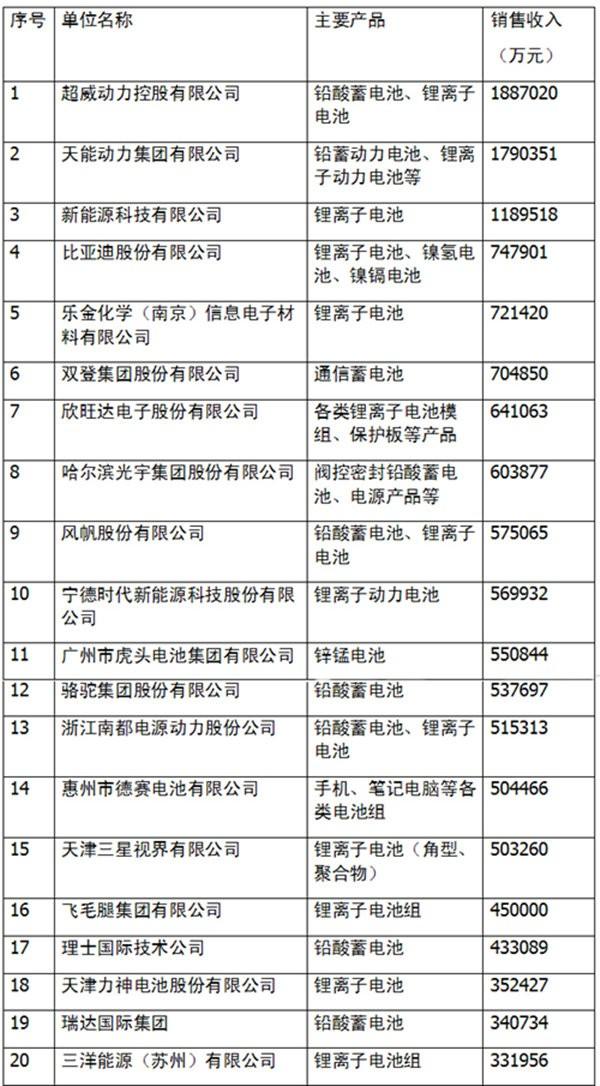 """锂电行业一周要闻:""""轻工业2020规划""""发布 """"烯王""""全球预售"""
