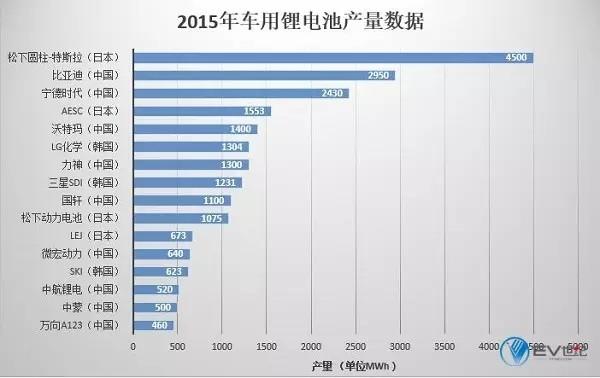 特斯拉疯狂扩大电池产能 中国企业如何应对?