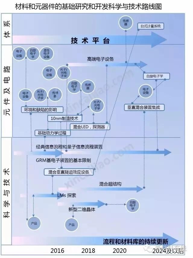 石墨烯:发展路线及市场预测(2016年)