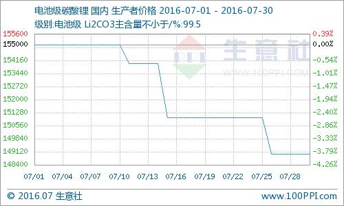7月国内碳酸锂价格分析:高位不再