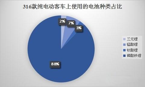 纯电动客车搭载动力电池对比 磷酸铁锂电池占88%