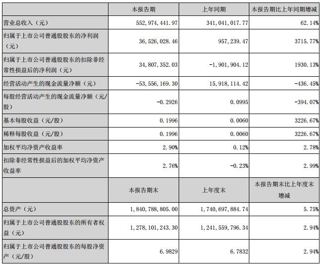 当升科技上半年营收5.5亿元 多元材料销量增长149.11%