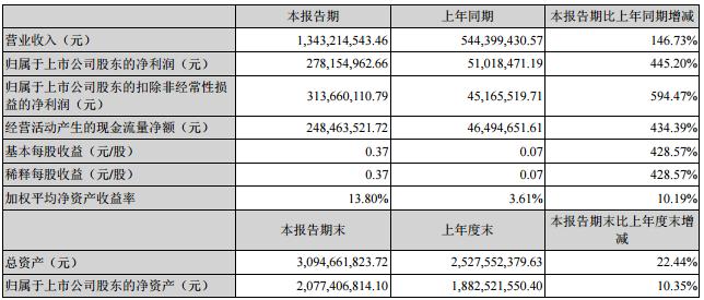 锂产业链上下游一体化 赣锋锂业上半年净利润2.78亿