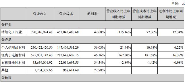 聚焦电解液市场 天赐材料上半年净利润1.93亿元