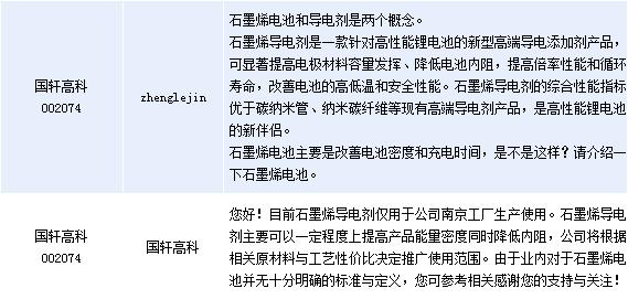 国轩高科:石墨烯电池与导电剂是两个概念
