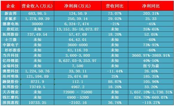 18家电池企业2016年上半年营收及净利一览