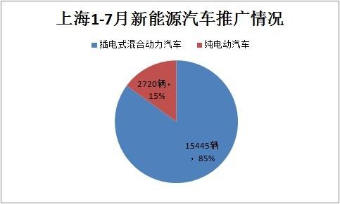 上海1-7月推广新能源汽车18165辆 累计推广量超7万辆