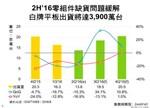 出货旺季来临:下半年白牌平板出货将较上半年增30%