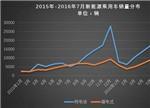 7月新能源乘用车销量达29479辆 环比下降13%