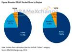 全球第二季DRAM总营收小幅增长6.3% 位元供给增加立功