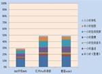 红米Pro/360手机N4S/魅蓝note3续航对比:谁更出色?