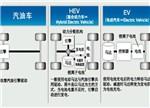 """中国全力发展电动汽车的""""明智""""与""""无奈"""""""