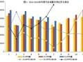 2016年7月我国汽车工业经济运行情况分析