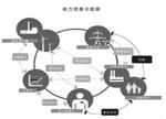 【观察】世界电力贸易发展现状与展望