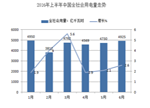 电力行业:半年报净利润分析及下半年供需形势预测