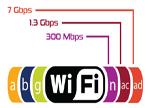 Wi-Fi的前沿技术之 MU-MIMO/802.11ad