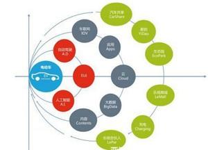 自动驾驶未来空间巨大 乐视构建完整交通生态