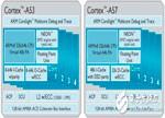 深解ARM最强64位处理器 ARMv8架构厉害在何处?