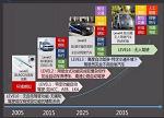 【聚焦】无人驾驶汽车技术发展现状及趋势(图)