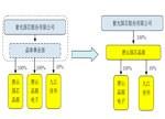 紫光国芯剥离4.07亿元晶体资产 未来专注存储器业务