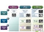 解析全球锂电正极材料市场现状及发展趋势