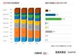 IDC数据研究:中国已成世界手机主战场