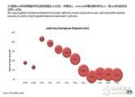 盘点:手机面板市场发展趋势及液晶面板、模组厂家