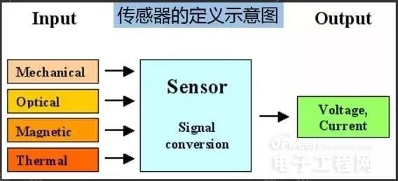 人类五官的延长 传感器市场全面解读