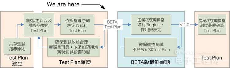 LTE-U VS Wi-Fi:竞争or合作?